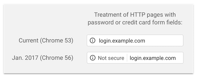 Google Chrome treatment of HTTP pages with password or credit card form fields