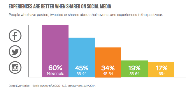chart: Experiences are better when shared on social media.