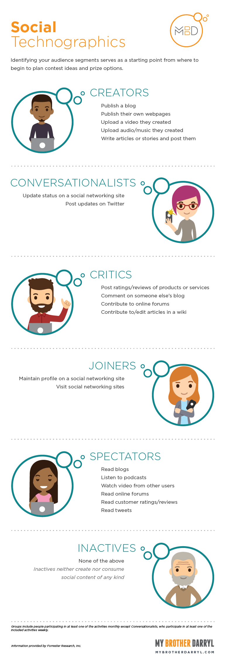 Social Technographics - Identifying your audience segments