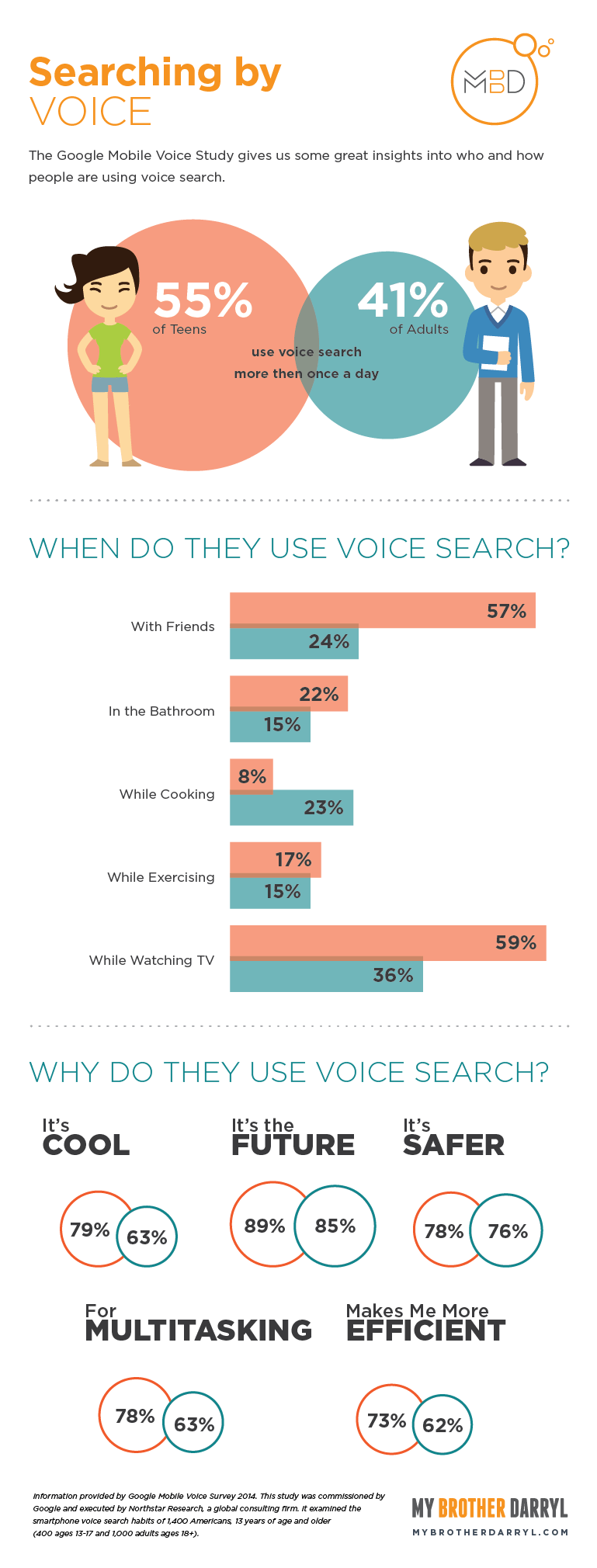 Voice Search - Infographic detailing who uses voice search