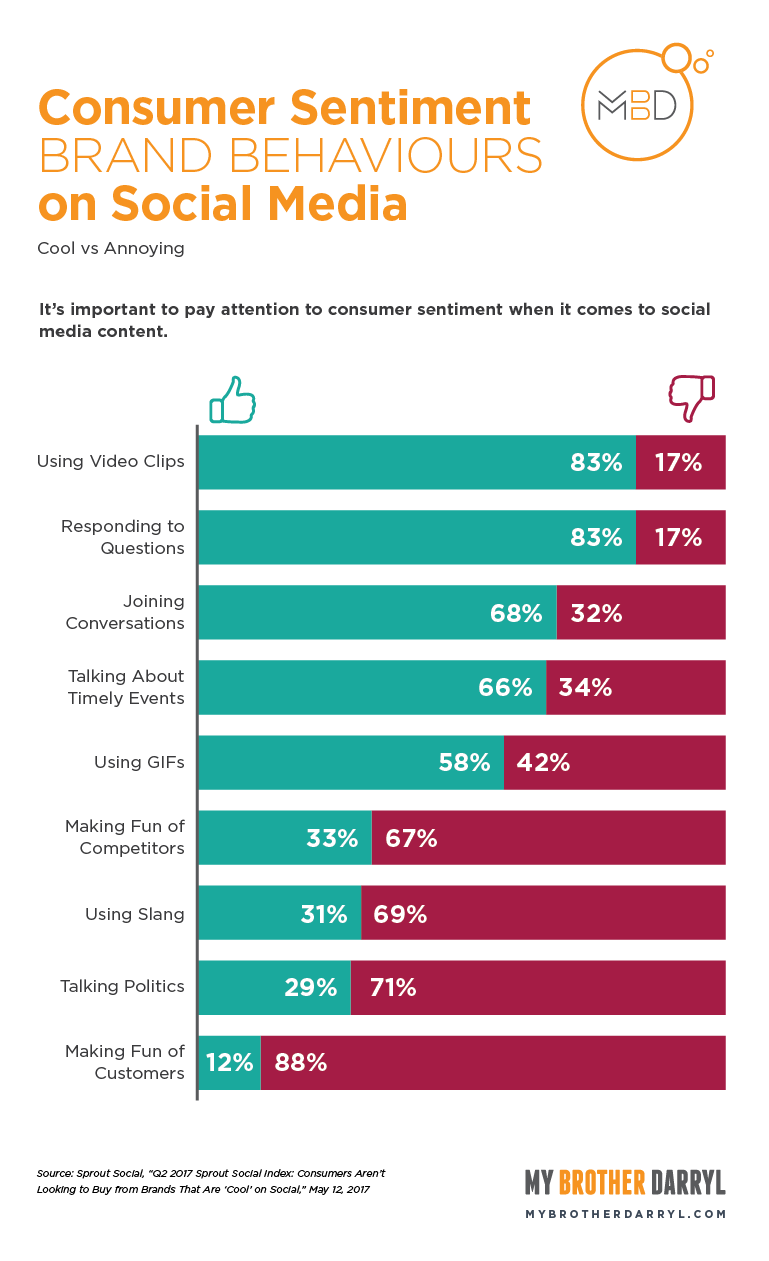Chart: Consumer Sentiment on Brand Behaviours on Social Media