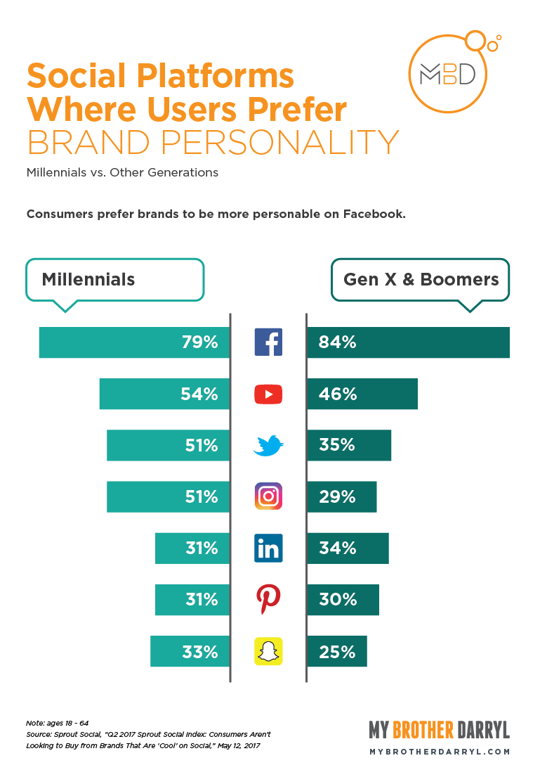Chart: Social Platforms Where Users Prefer Brand Personality