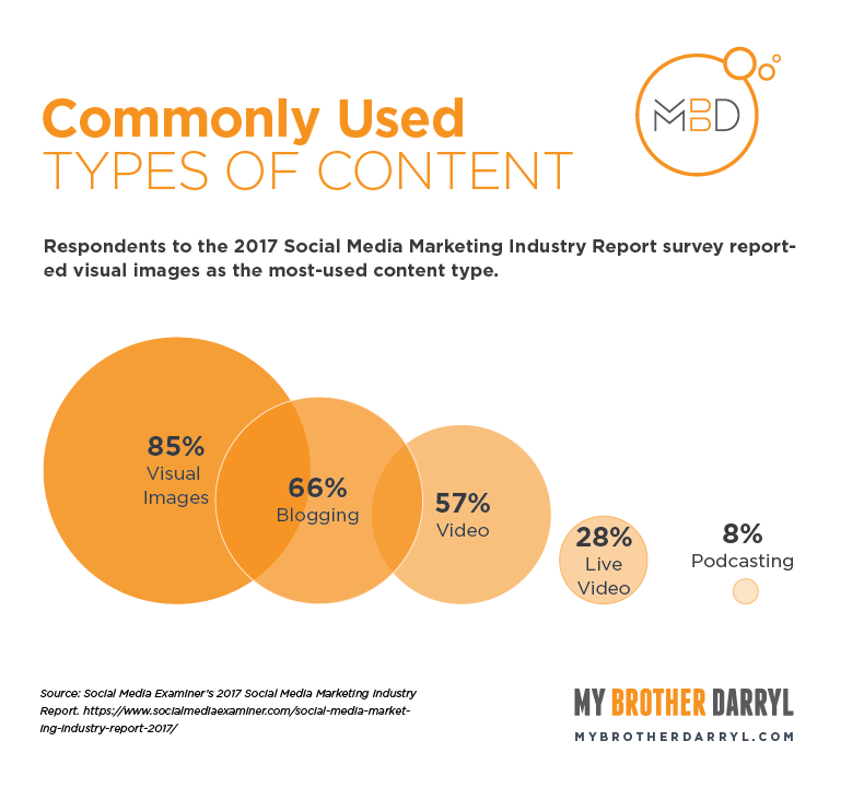 Chart: Commonly Used Types of Content