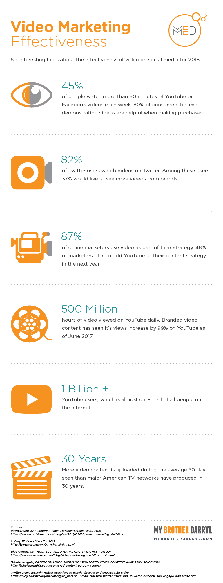 Video Marketing Effectiveness