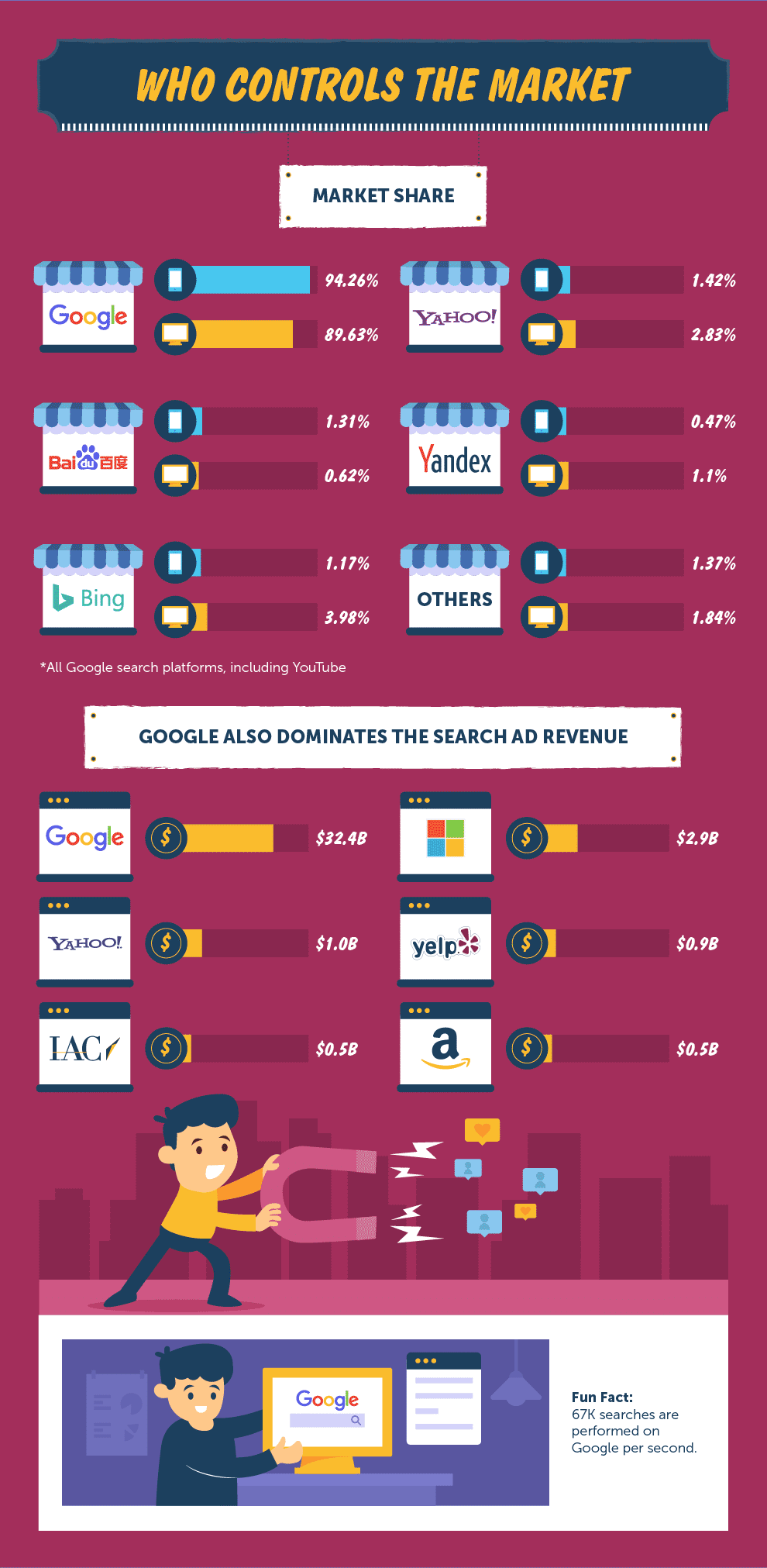 Who Controls the search engine market Infographic