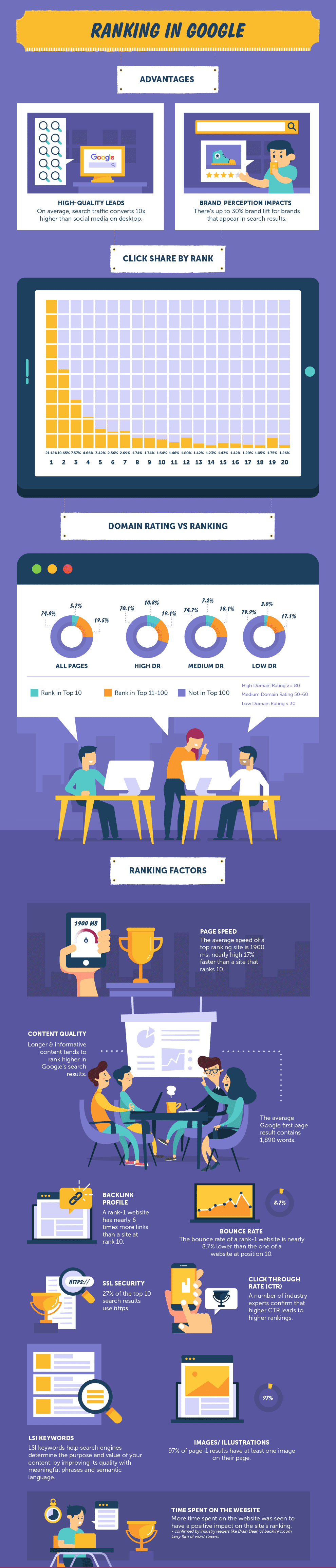 SEO - Ranking in Google Infographic