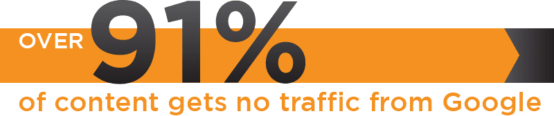 Over 91% of content gets no traffic from Google