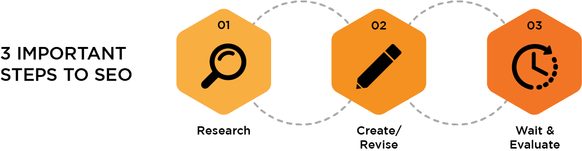 SEO Process of Research, Create / Revise, Wait & Evaluate