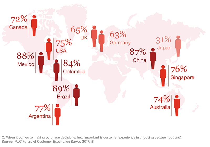 Chart showing that customer experience is very important to people around the world.