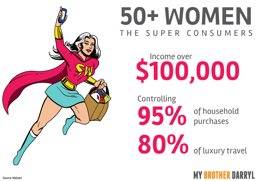 50+ Woman Super Consumers with income over $100,000, controlling over 95% of household purchases and 80% of luxury travel
