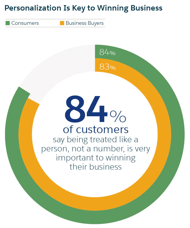 Chart - Personalization is the key to winning business - 84% of customers like being treated as a person